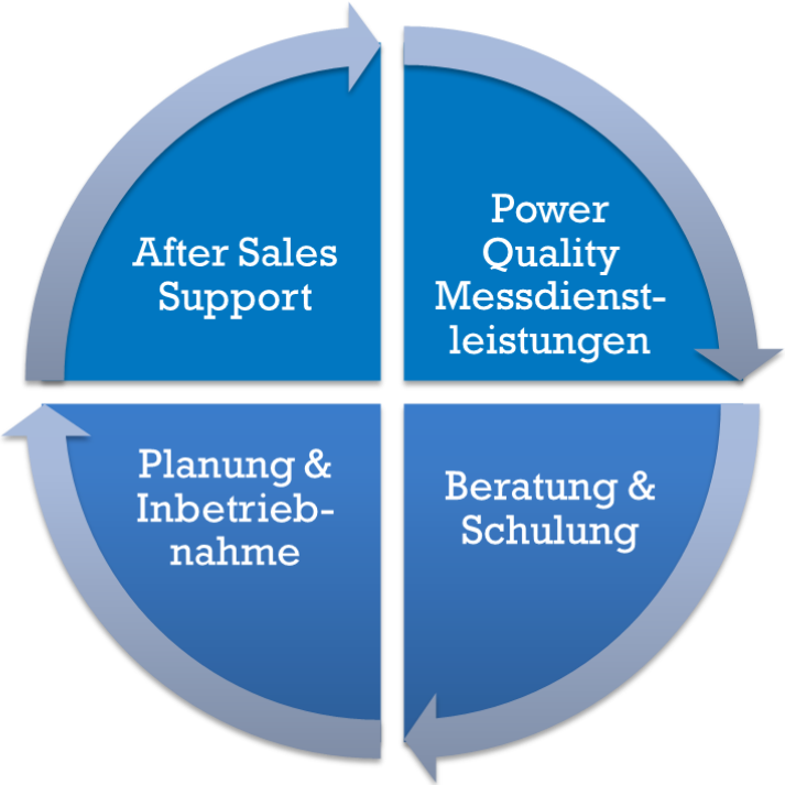 One Stop Soultion: After Sales Support, Power Quality Messdienstleistungen, Beratung und Schulung, Planung und Inbetriebnahme