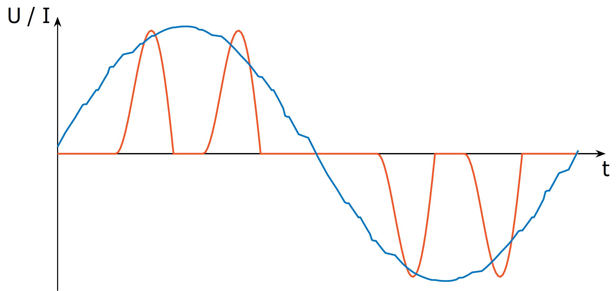 Stromverlauf eines idealisierten Frequenzumrichters
