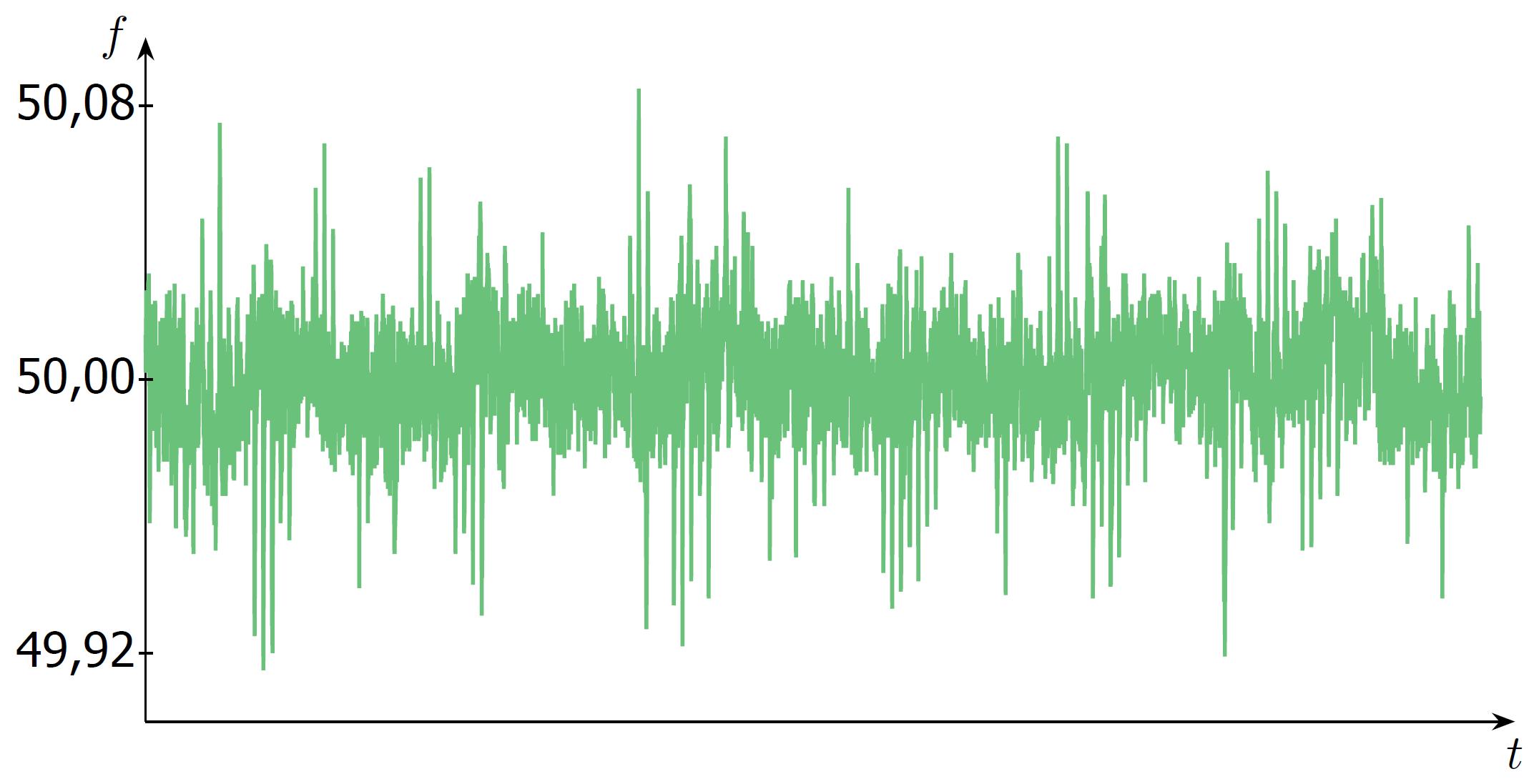 Verlauf der Netzfrequenz über mehrere Tage