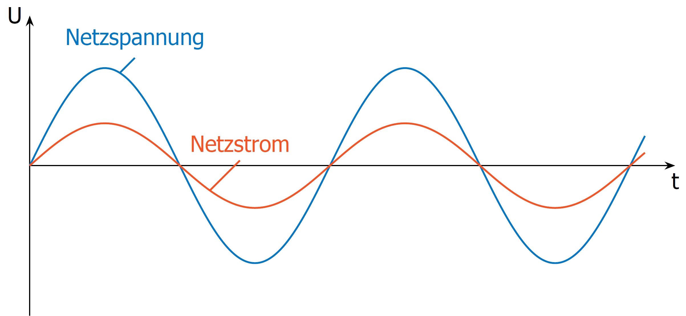 Idealer Spannungs- und Stromverlauf als Sinus